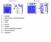 Тепловая пушка (электрокалорифер) КЭВ-2,0 «Turbo»