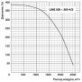 Канальный вентилятор Ballu LINE 500x300-4/3