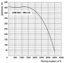 Канальный вентилятор Ballu LINE 600x300-4/3